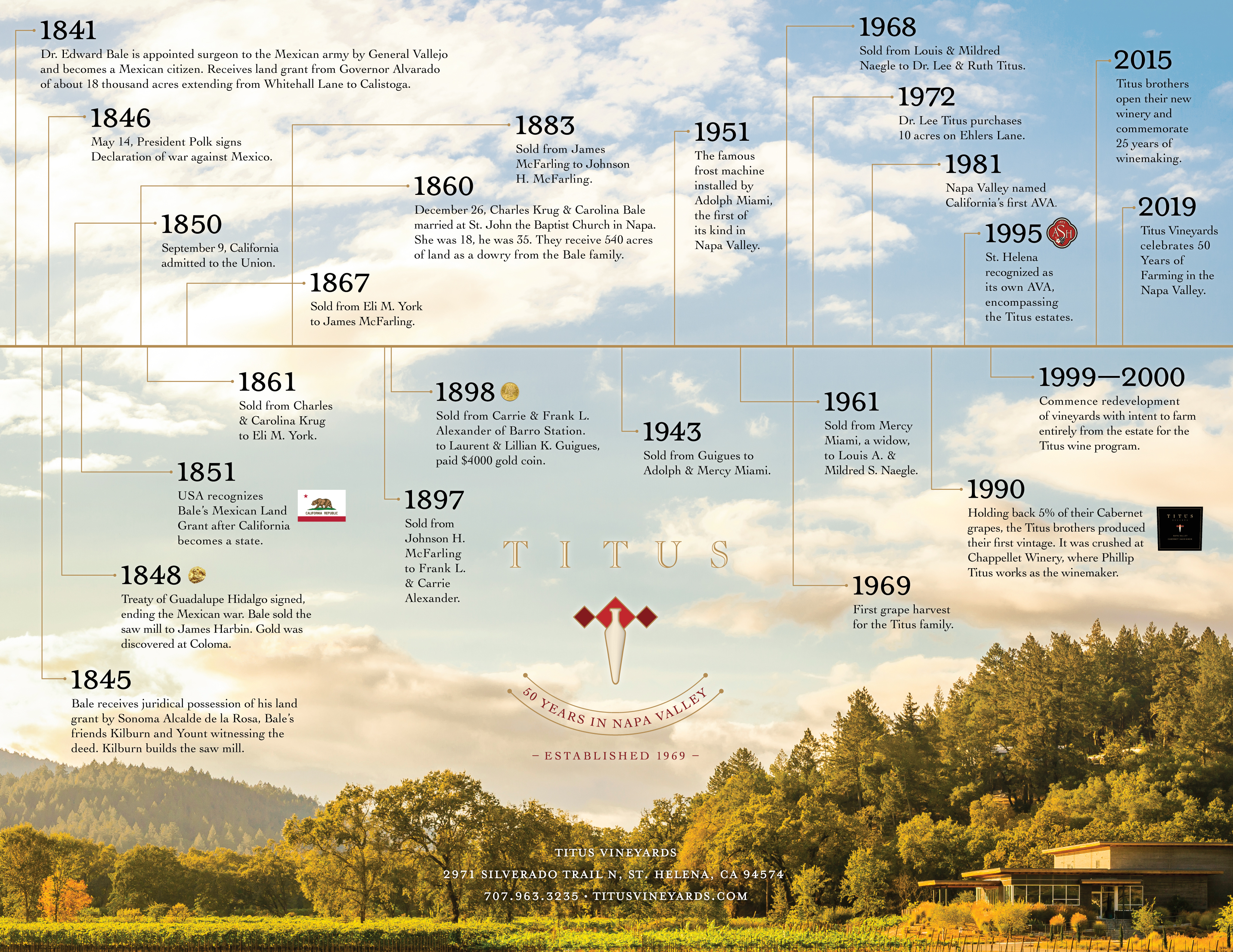 Timeline with History